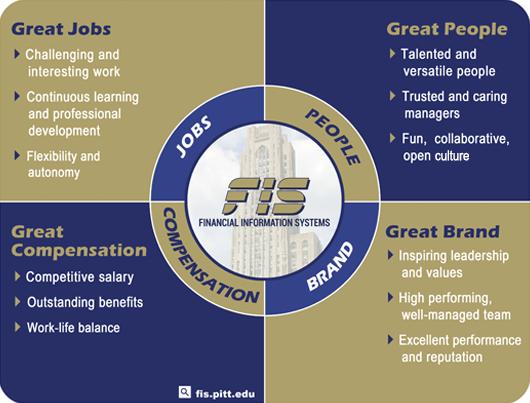 FIS Career