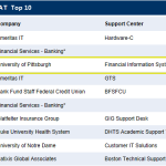 HDI CSAT Elite Top 50