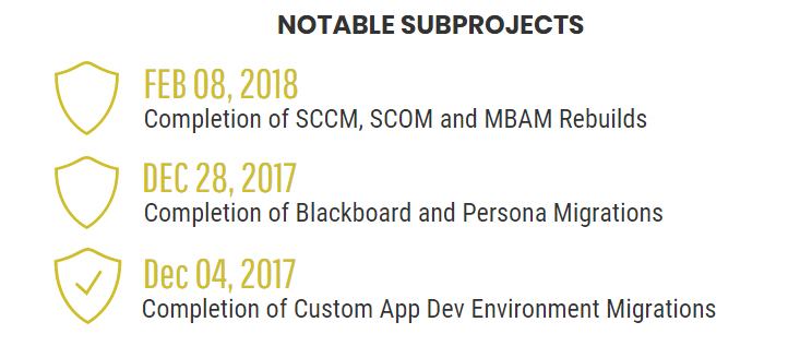 Subprojects